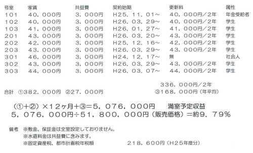 6-17伏見稲荷収益-3