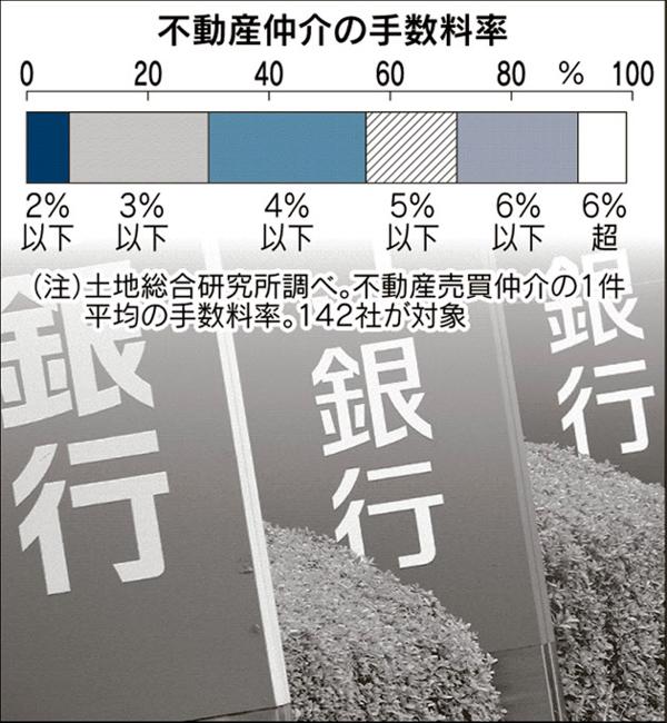 11-2%e4%b8%8d%e5%8b%95%e7%94%a3%e4%bb%b2%e4%bb%8b%e3%81%ab%e7%be%a4%e3%81%8c%e3%82%8b%e9%8a%80%e8%a1%8c